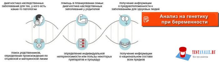 Анализ на генетику при беременности