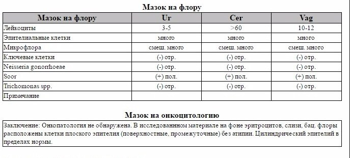 Анализ на флору - расшифровка результатов