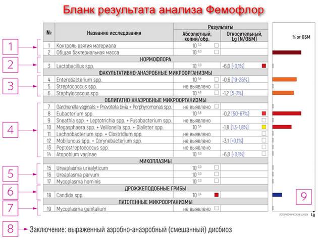 Фемофлор 16 - таблица результатов